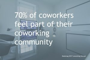 70% of Dublin coworkers feel part of their coworking community
