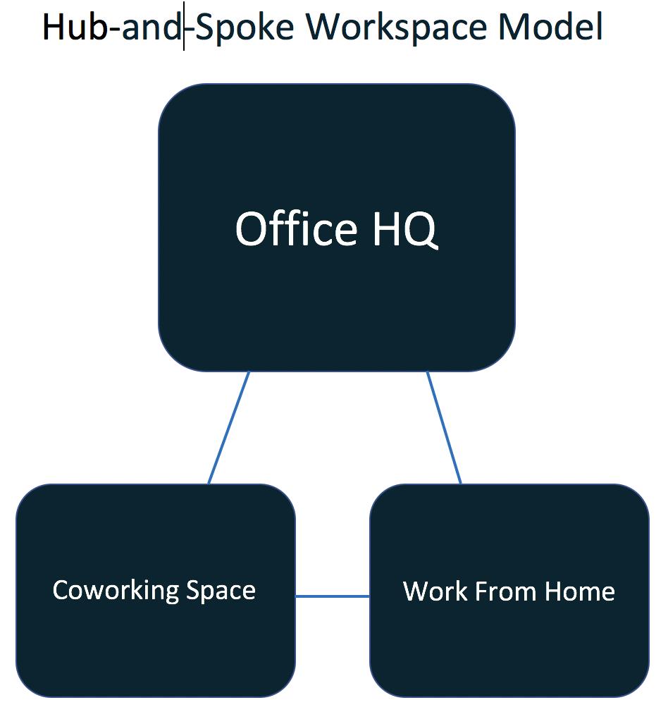 hub.and.spoke.workspace.model
